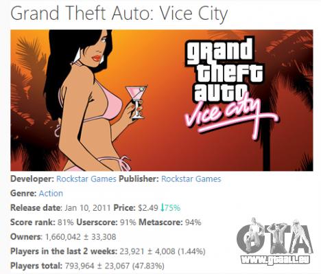 Vente de GTA Vice City